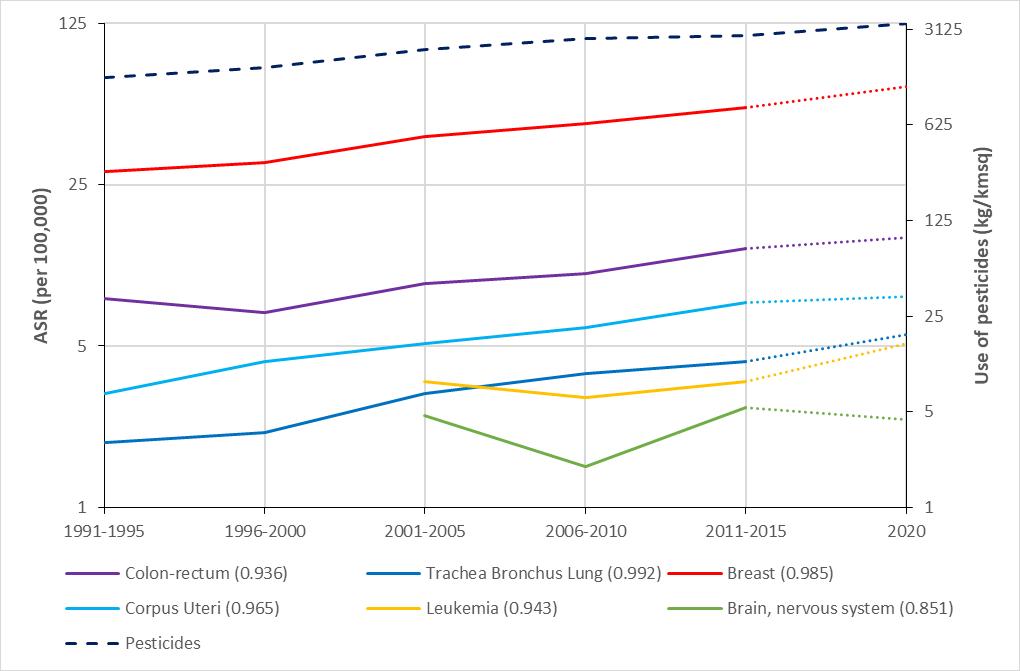 Cancer incidence (ASR (per 100,000)) & use of pesticides (kg / ) - FEMALE.